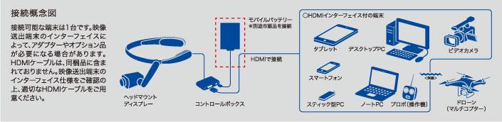 様々な機器に簡単に接続が可能