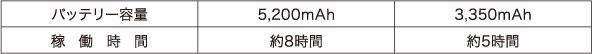 USBモバイルバッテリーの電池容量による稼働の目安時間