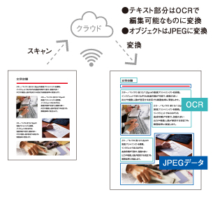 スキャン to Office®文書